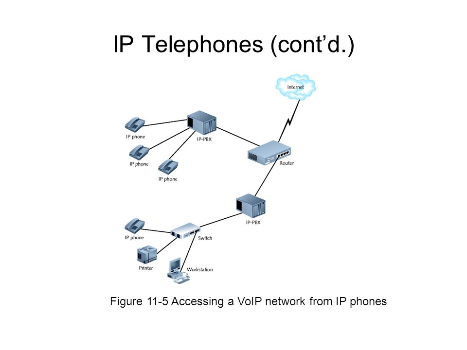 IP Telephones (cont'd.)