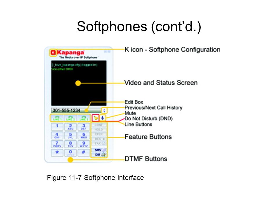 Softphones (cont'd.) Figure 11-7 Softphone interface