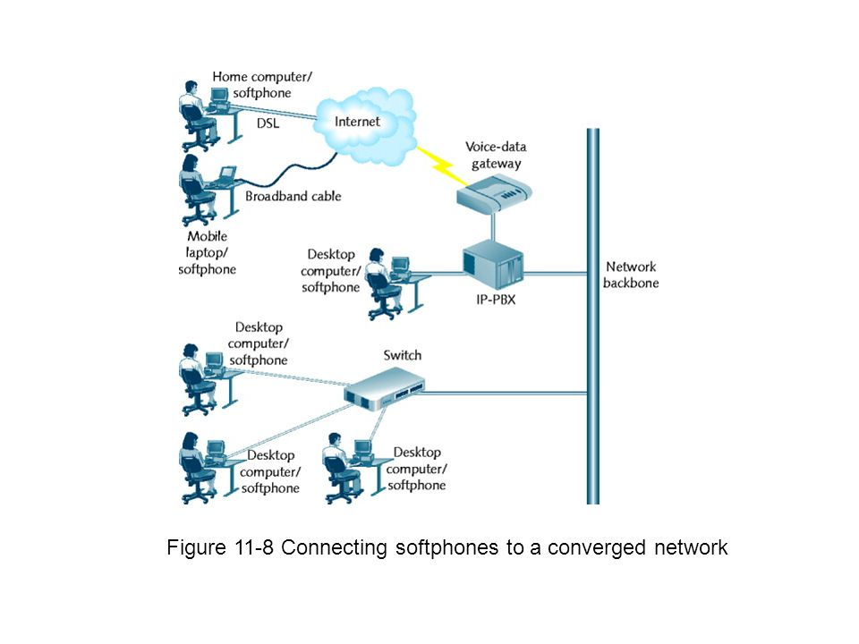 Figure 11-8 Connecting softphones to a converged network