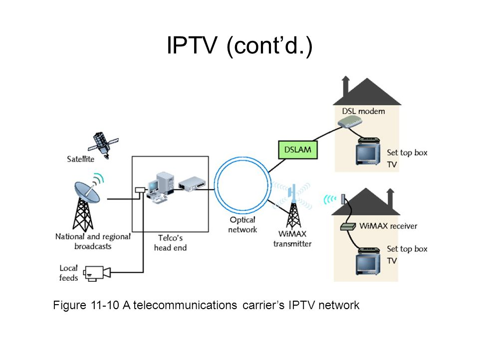 IPTV (cont'd.) Figure 11-10 A telecommunications carrier's IPTV network