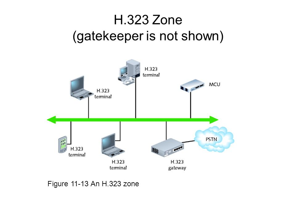 H.323 Zone (gatekeeper is not shown)