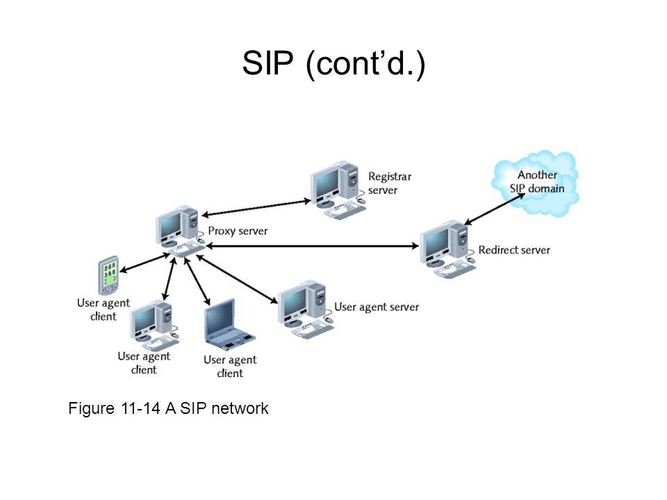SIP (cont'd.) Figure 11-14 A SIP network