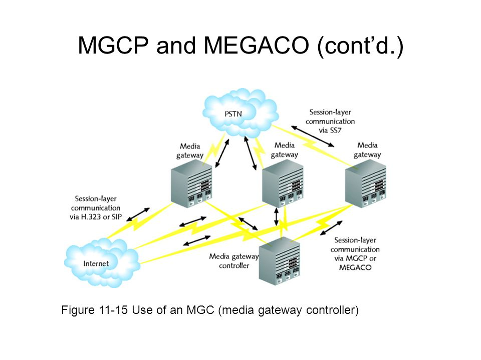 MGCP and MEGACO (cont'd.)