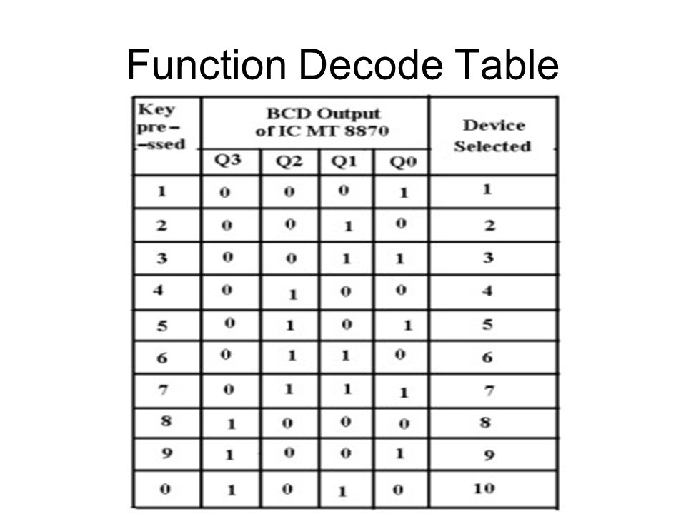 Function Decode Table