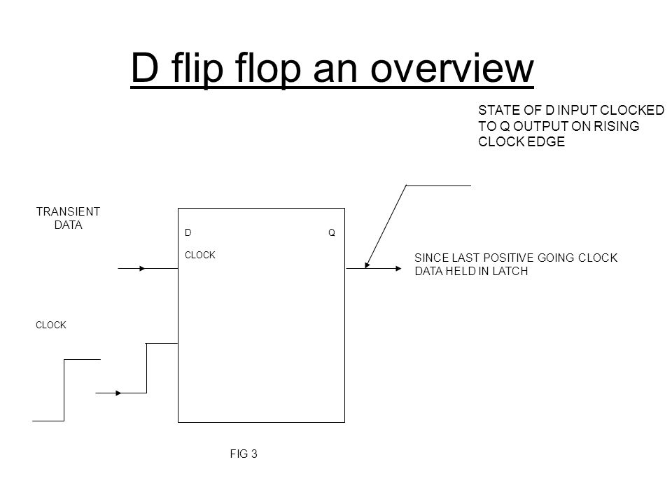 D flip flop an overview D Q. CLOCK. TRANSIENT. DATA. SINCE LAST POSITIVE GOING CLOCK DATA HELD IN LATCH.