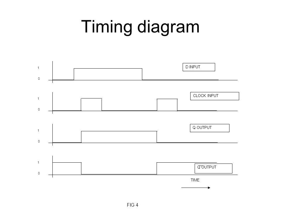 Timing diagram 1 D INPUT CLOCK INPUT Q OUTPUT TIME FIG 4