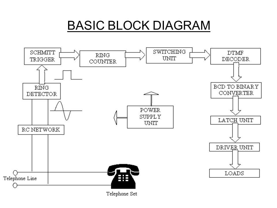 electrical wiring diagram basics block diagram basics remote control of devices using cellphones - ppt video ... #3