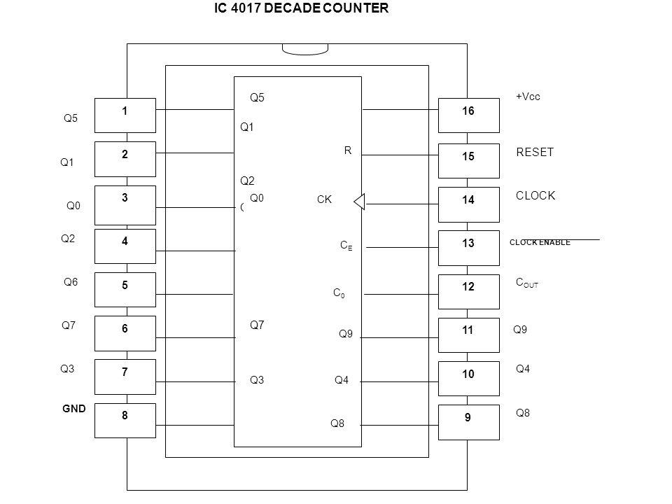 IC 4017 DECADE COUNTER Q1 Q2 Q6 RESET CLOCK Q7 Q5 11 9 12 13 14 15 16