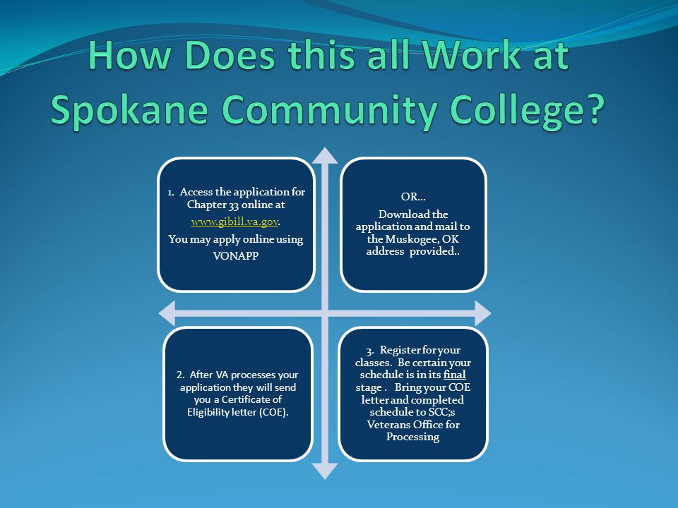 How Does this all Work at Spokane Community College