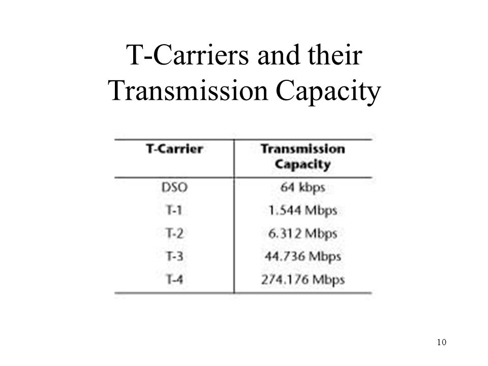 T-Carriers and their Transmission Capacity
