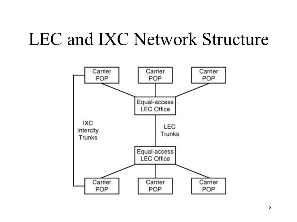 LEC and IXC Network Structure