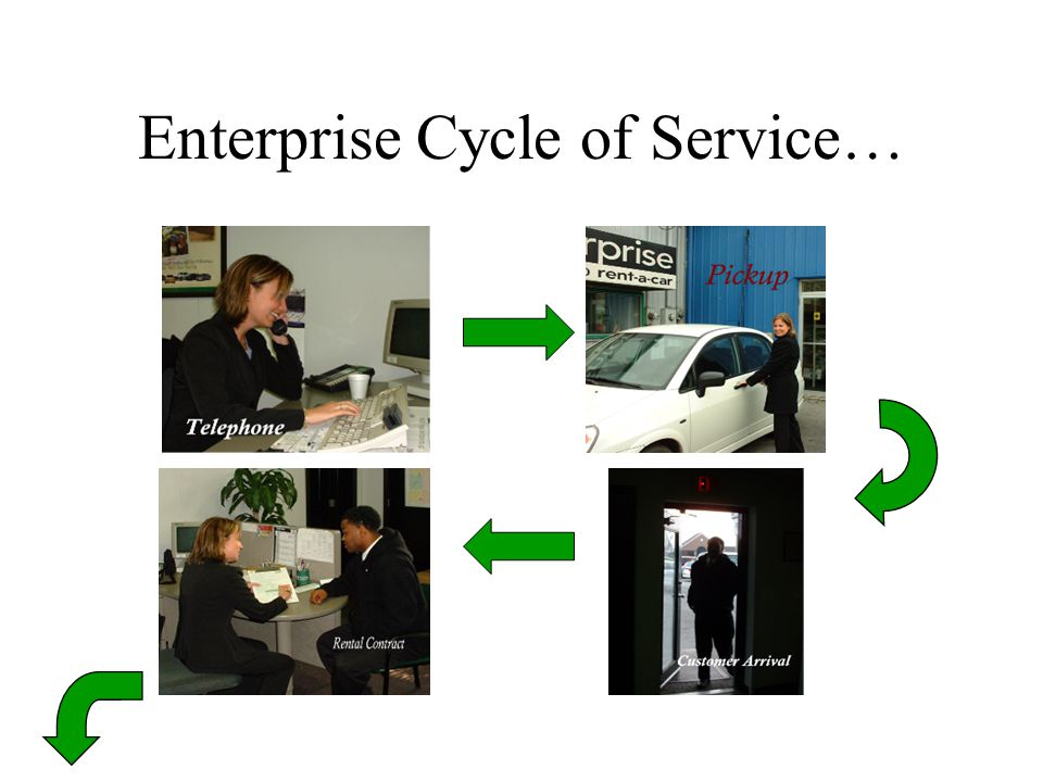 Enterprise Cycle of Service…