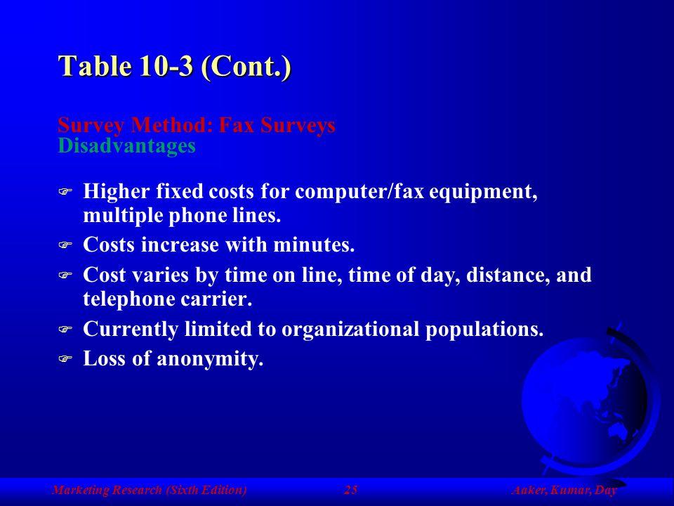 Table 10-3 (Cont.) Survey Method: Fax Surveys Disadvantages