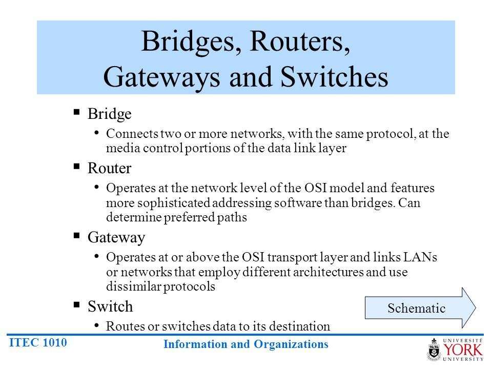 Bridges, Routers, Gateways and Switches