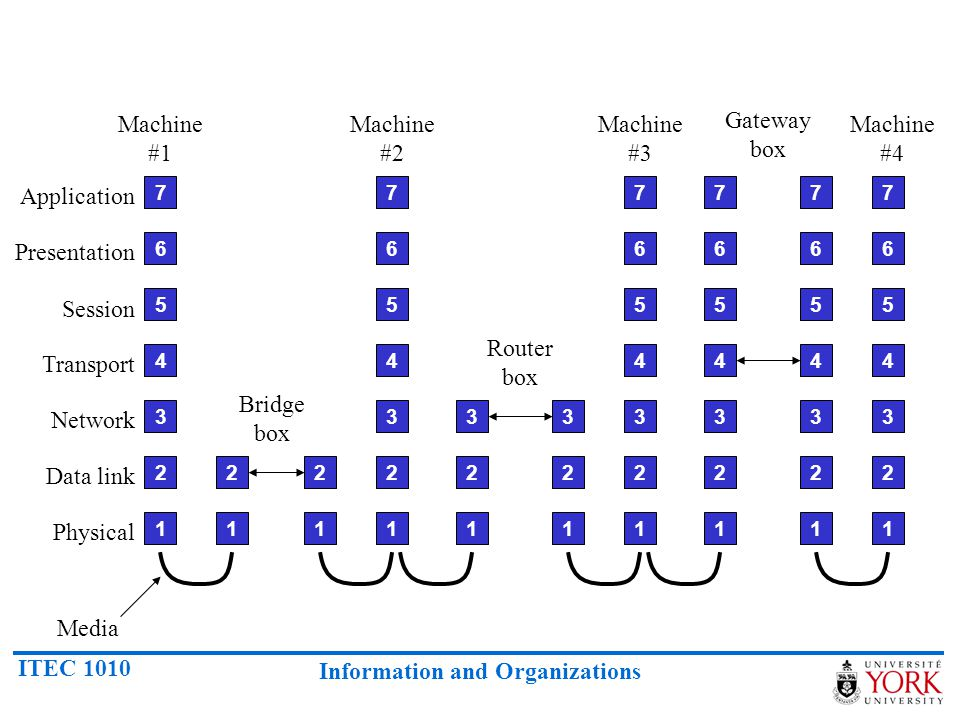 Machine #1 Machine #2 Machine #3 Gateway box Machine #4 Application