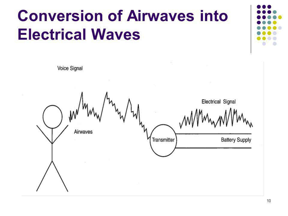 Conversion of Airwaves into Electrical Waves