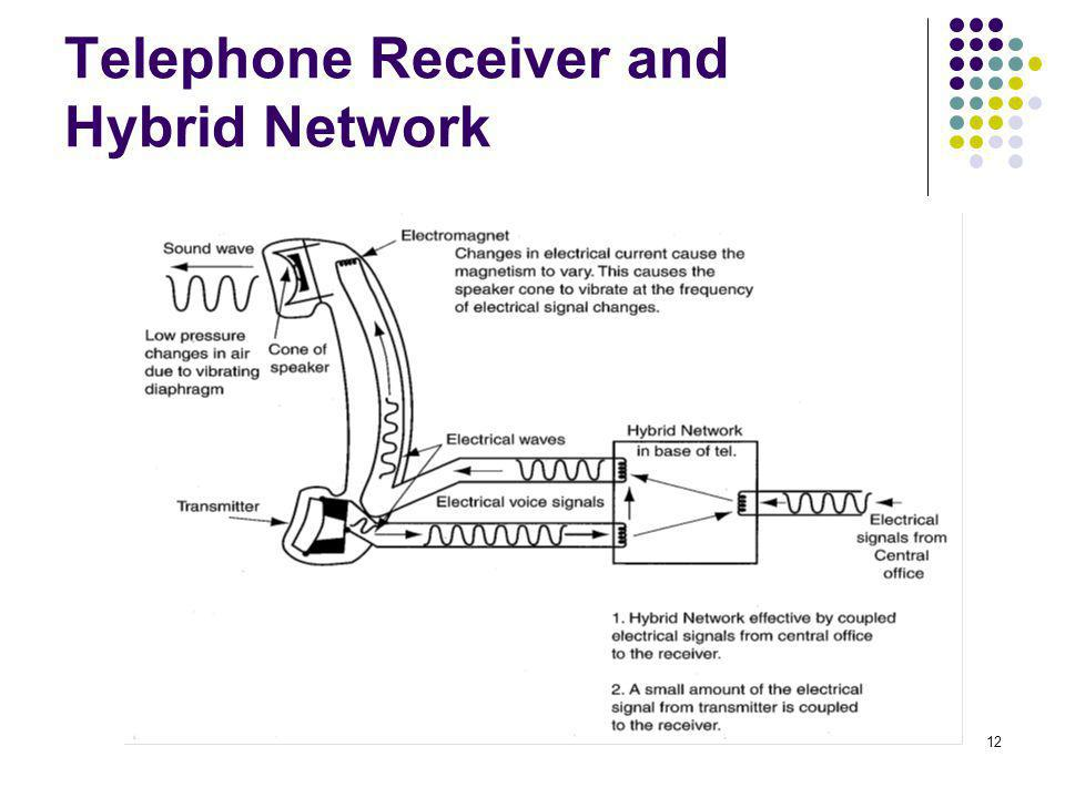 Telephone Receiver and Hybrid Network
