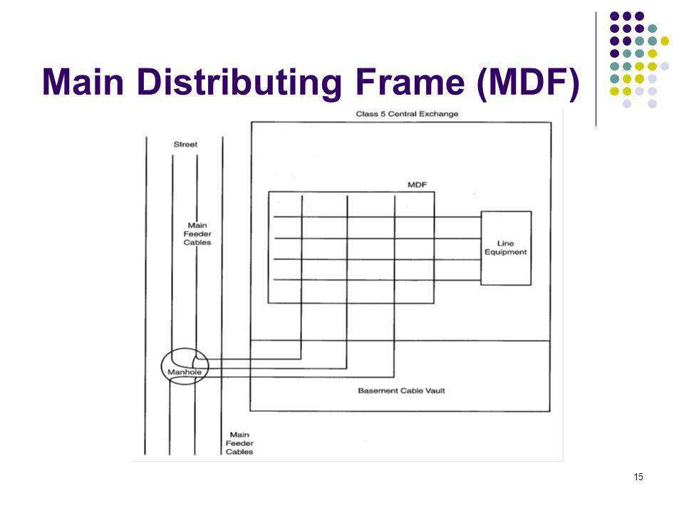 Main Distributing Frame (MDF)