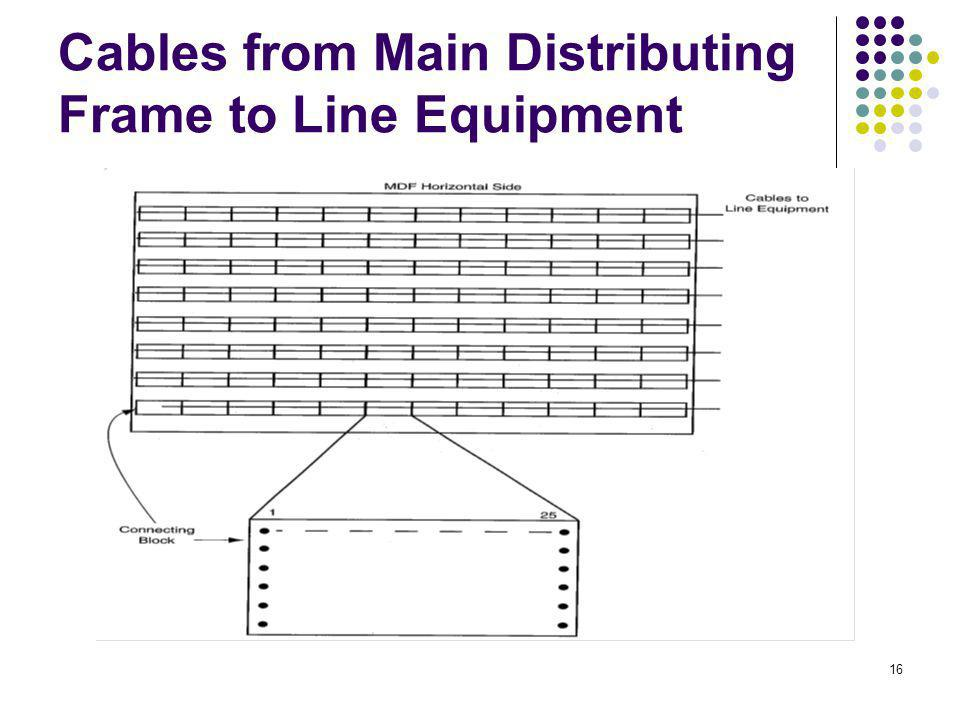 Cables from Main Distributing Frame to Line Equipment