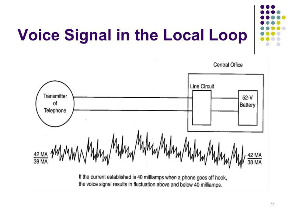 Voice Signal in the Local Loop