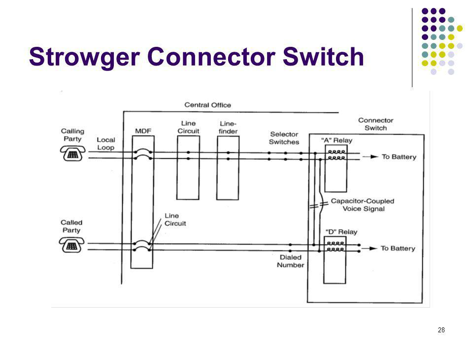 Strowger Connector Switch