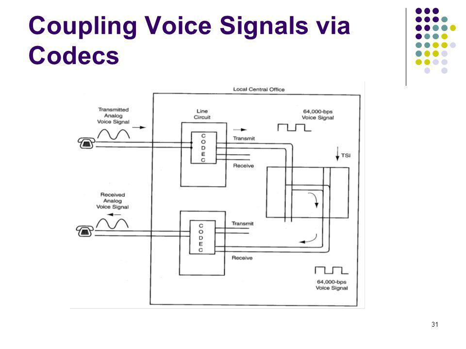 Coupling Voice Signals via Codecs