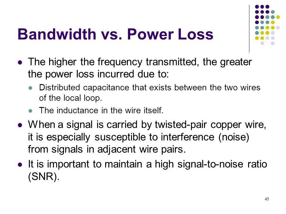 Bandwidth vs. Power Loss