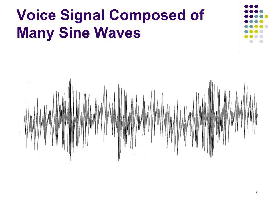Voice Signal Composed of Many Sine Waves