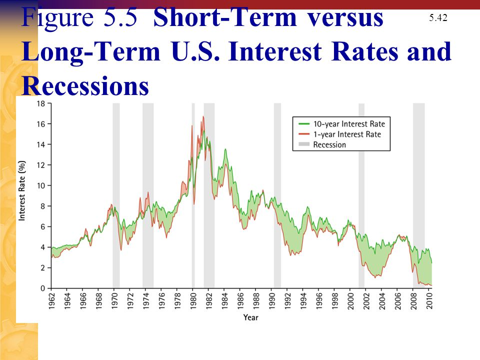 5.3 The Determinants of Interest Rates