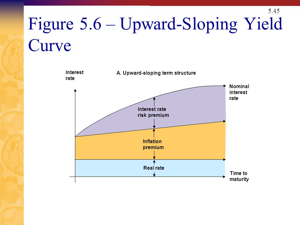 Figure 5.6 – Downward-Sloping Yield Curve