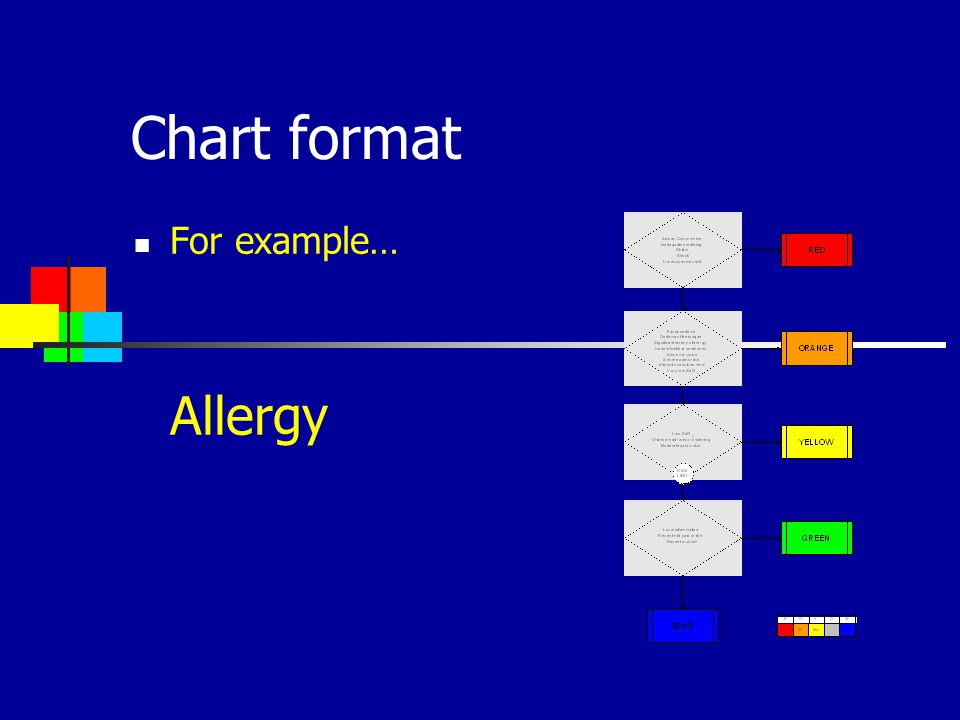 Chart format For example… Allergy 15