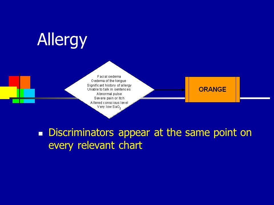 Allergy Discriminators appear at the same point on every relevant chart 17
