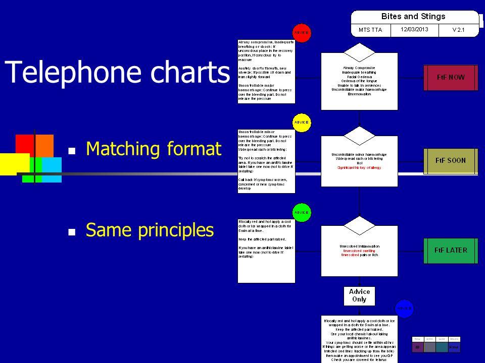 Telephone charts Matching format Same principles