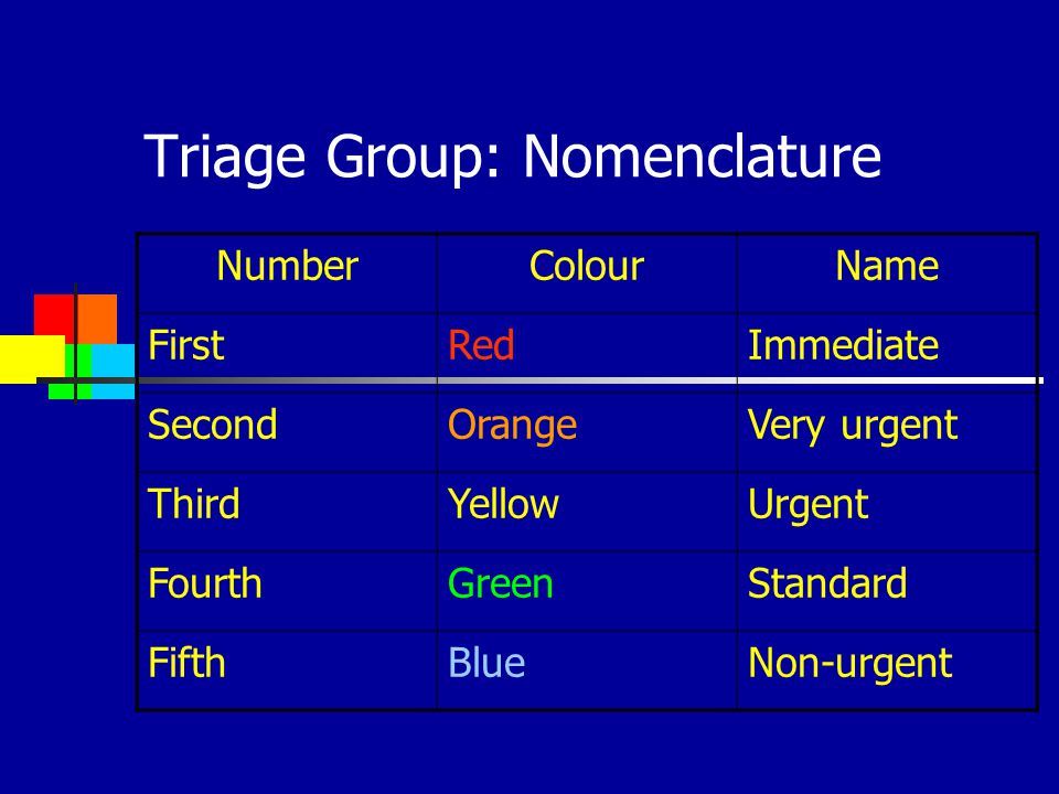 Triage Group: Nomenclature