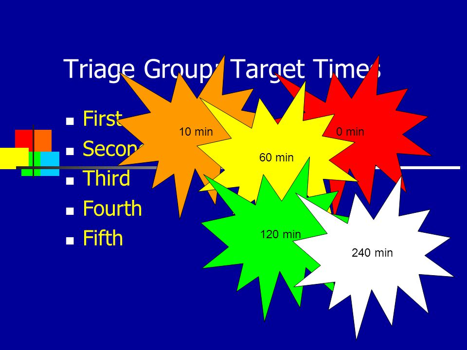 Triage Group: Target Times