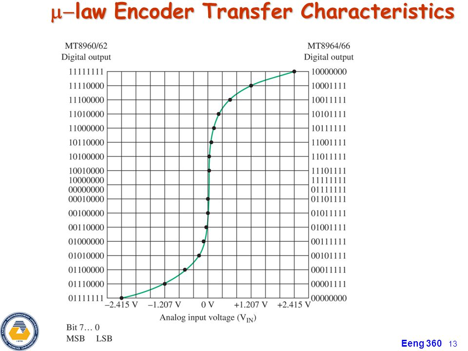 m-law Encoder Transfer Characteristics