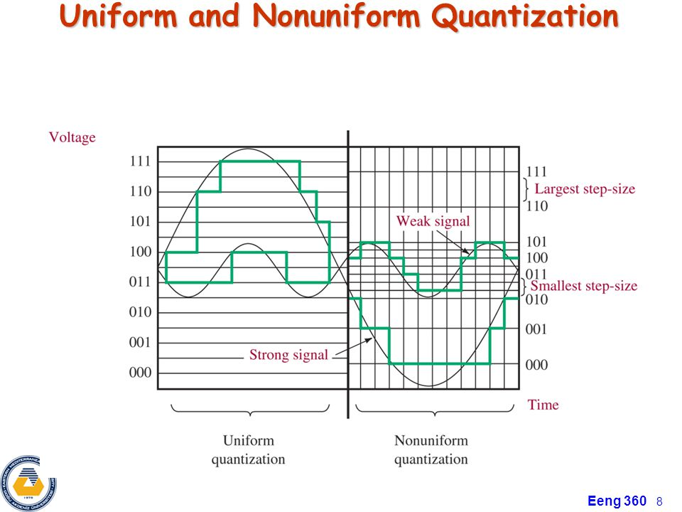 Uniform and Nonuniform Quantization