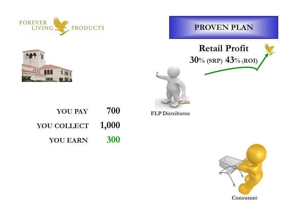 Retail Profit 30% (SRP) 43% (ROI)