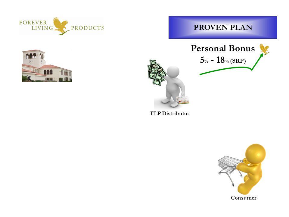 Personal Bonus 5% - 18% (SRP)