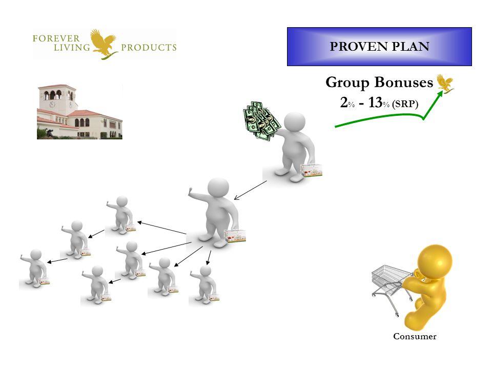 Group Bonuses 2% - 13% (SRP)