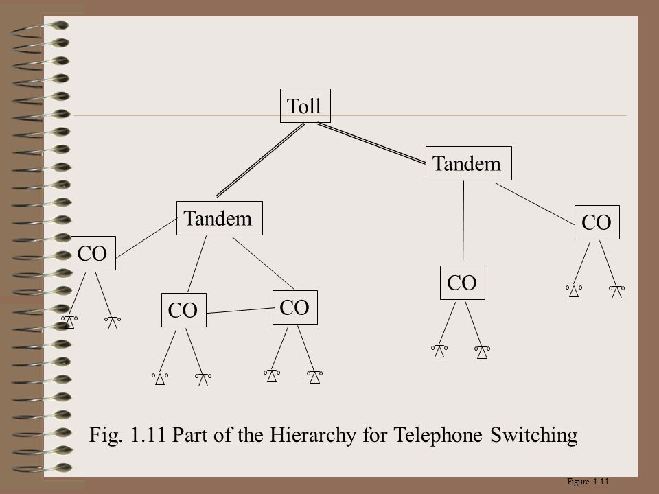 Fig. 1.11 Part of the Hierarchy for Telephone Switching
