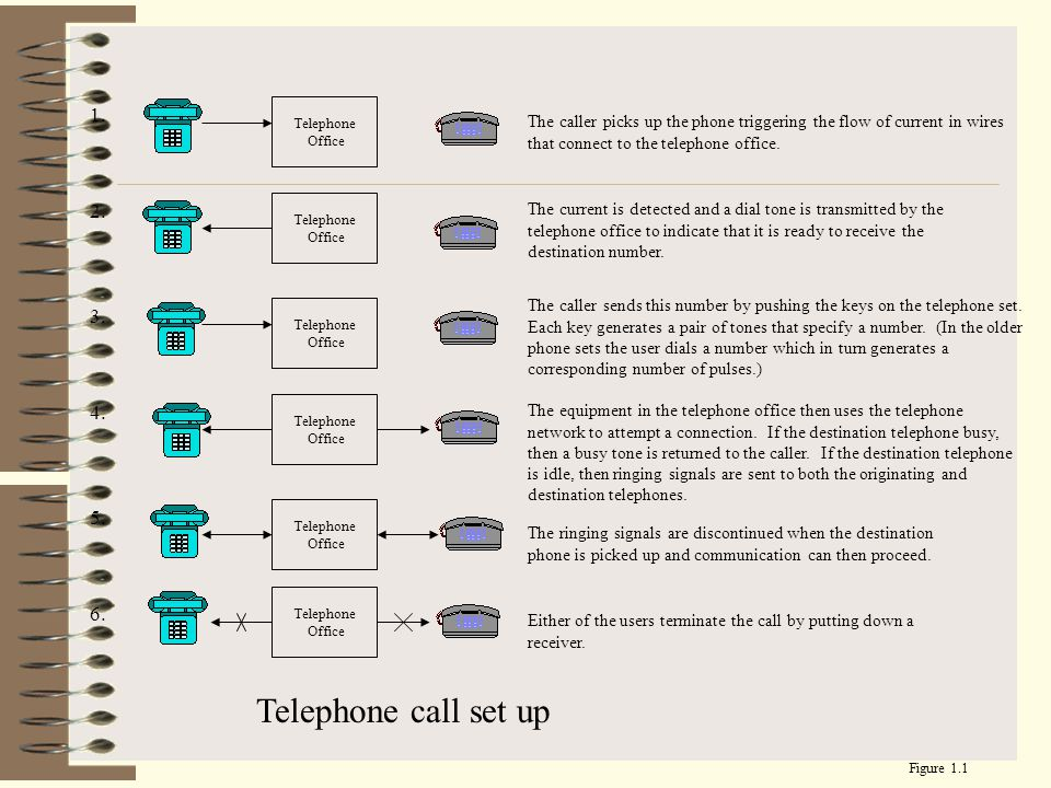 1. Telephone. Office. The caller picks up the phone triggering the flow of current in wires that connect to the telephone office.