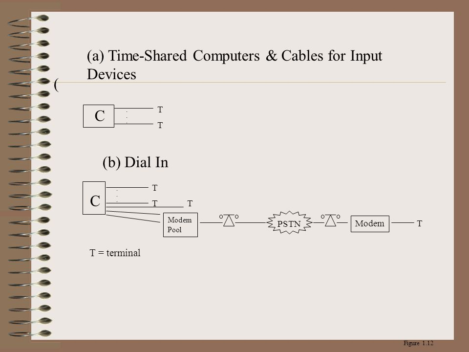 (a) Time-Shared Computers & Cables for Input Devices
