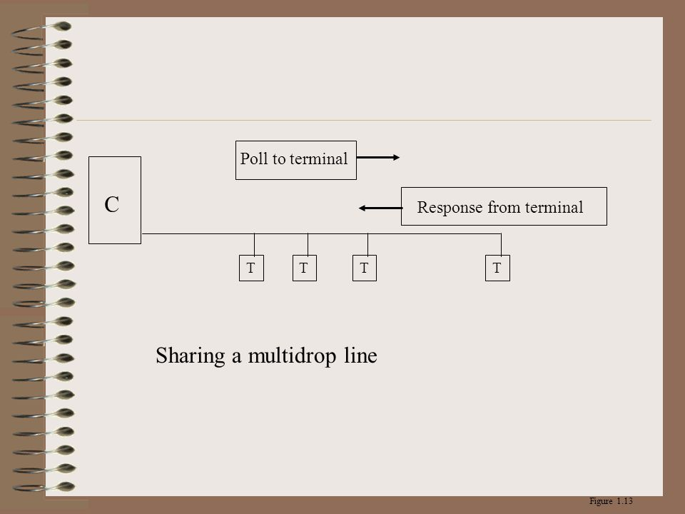 Sharing a multidrop line