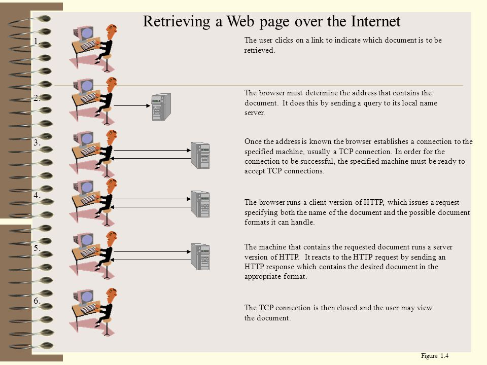 Retrieving a Web page over the Internet