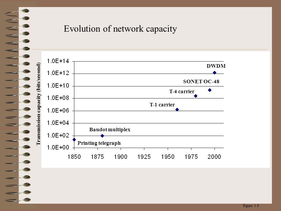 Evolution of network capacity