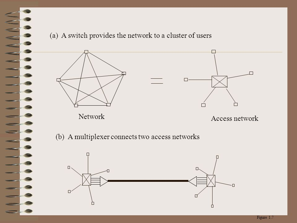 (a) A switch provides the network to a cluster of users