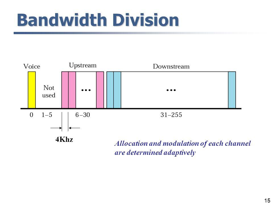 Bandwidth Division 4Khz