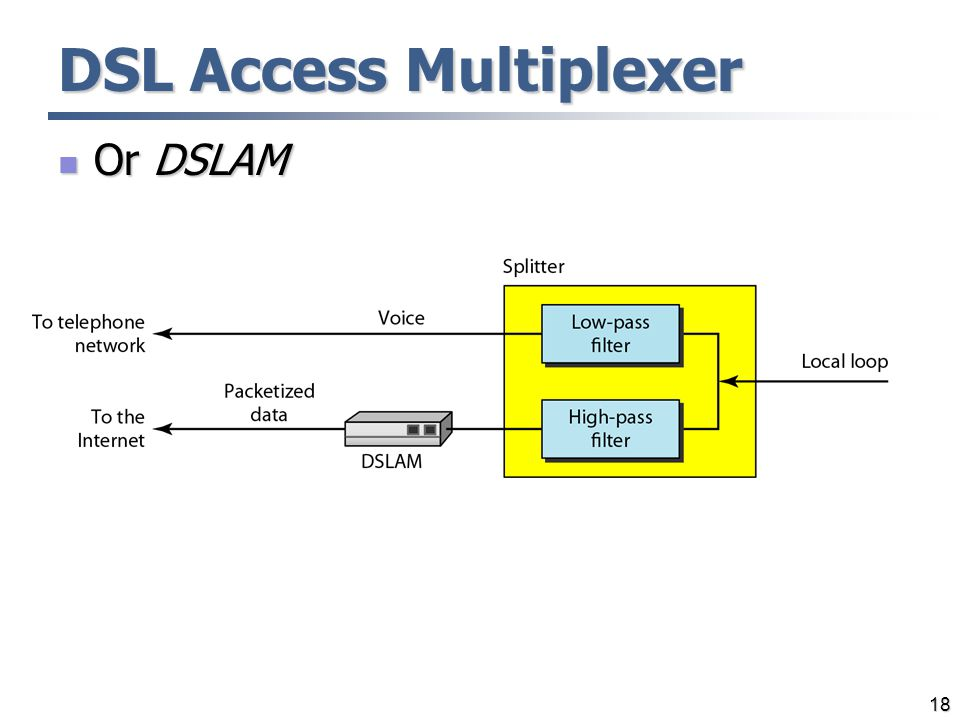 DSL Access Multiplexer
