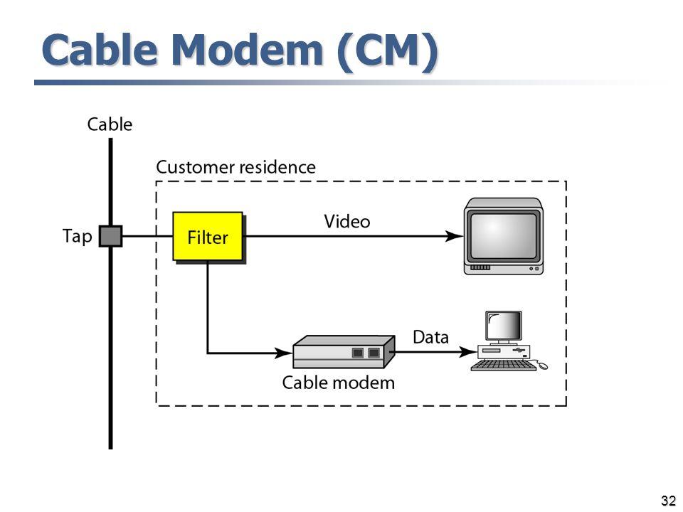 Cable Modem (CM)